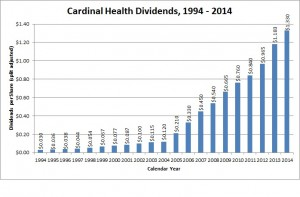 Cardinal Health has an outstanding record of dividend growth, having doubled the dividend payout in the last 5 years.