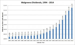 Walgreens has multiplied its stock dividend 8-fold since 2004.