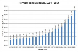 Hormel Foods is one of only a few dividend growth stocks that has doubled its dividend payout over the last five years.  The compounded dividend growth rate over that time has been 16.05%.
