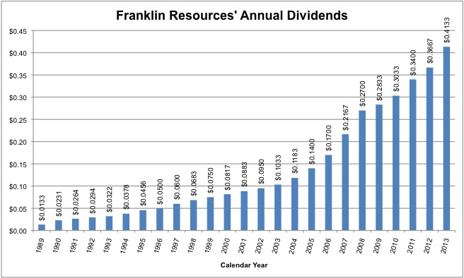 Franklin Resources quadrupled the per share dividend from 2003 to 2013 - a compounded dividend growth rate of 14.87%.
