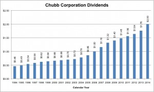 The Chubb Corporation has averaged a dividend growth rate of 7.6% since 1994.