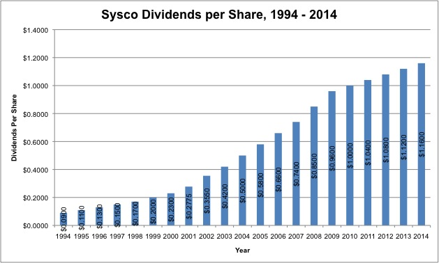 After growing dividends by more than 10% a year for more than 30 years, Sysco has recently slowed dividend growth. Data retrieved from the Sysco Investor Relations website.