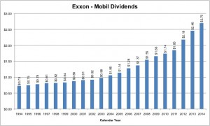 ExxonMobil's stock dividend has compounded at a rate of nearly 7% over the last two decades.
