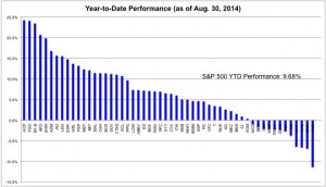 The Year-to-Date Performance of the S&P Dividend Aristocrats.