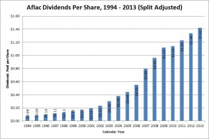 Aflac has a 5-year compounded dividend growth rate of 8.14%.