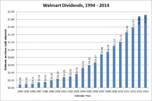 Walmart's dividend growth has slowed recently, but the company still has an impressive long term record.